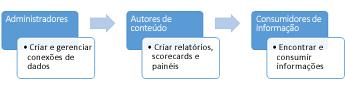 Administradores, autores de conteúdo e consumidores de informações podem usar um site Central de BI