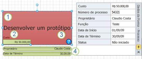 Uma forma Processo com gráfico de dados aplicado.