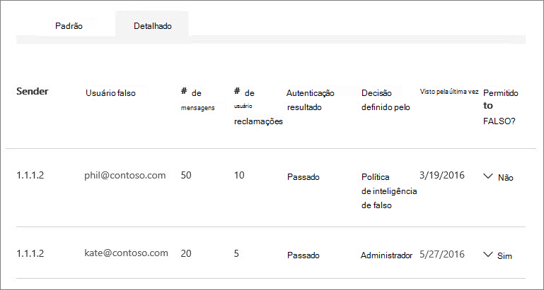 Captura de tela mostrando vários usuários falsos por um remetente