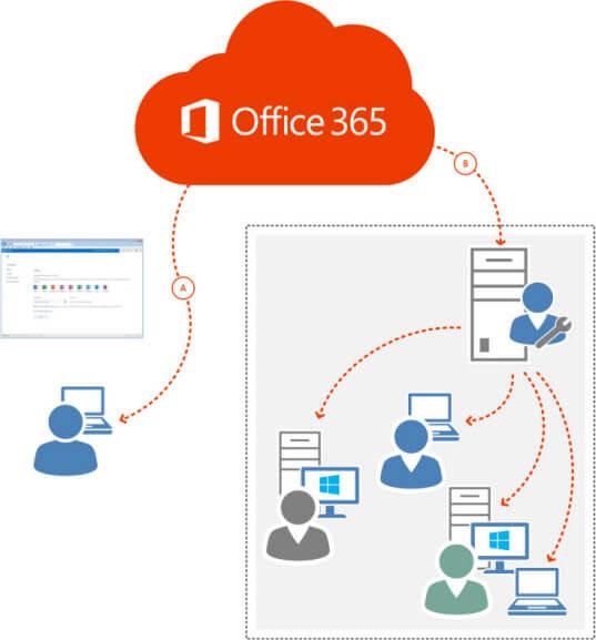 Métodos de implantação do Office 365