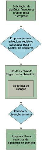 Exemplo do fluxo de trabalho de retenção de registros