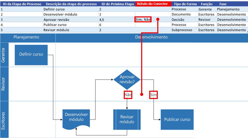 Interação do Mapa de Processos do Excel com o fluxograma do Visio: Rótulo do Conector