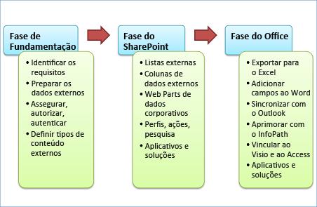 As três fases de desenvolvimento