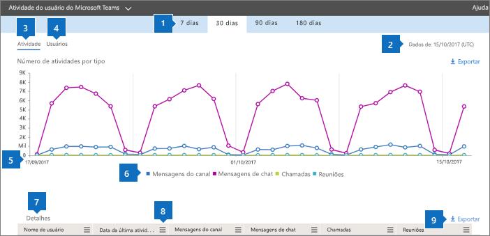 Relatórios do Office 365 – atividade de usuários do Microsoft Teams