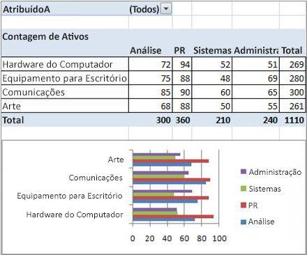 relatório de tabela dinâmica e gráfico dinâmico final