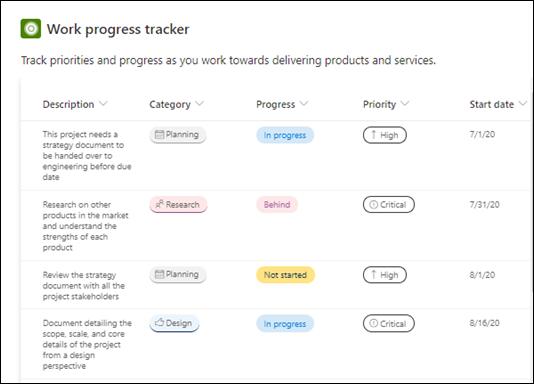 Modelo de progresso do trabalho