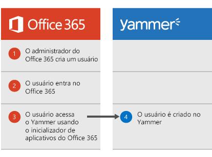 Diagrama que mostra quando um administrador do Office 365 cria um usuário, o usuário pode fazer logon no Office 365 e navegar para o Yammer a partir do Inicializador de Aplicativos, ponto em que o usuário é criado no Yammer.