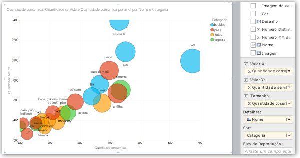 Gráfico de bolhas com séries coloridas
