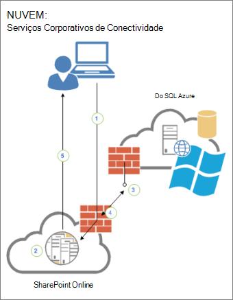 Diagrama que mostra a conectividade entre um usuário, o SharePoint Online e uma fonte de dados externa no SQL Azure