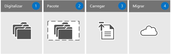 Quatro etapas para realizar uma migração
