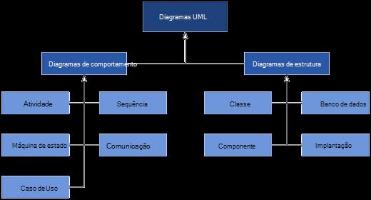 Os diagramas UML disponíveis no Visio, divididos em duas categorias de diagramas: comportamento e diagramas de estrutura.