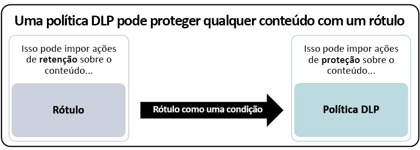 Diagrama de política de DLP usando rótulo como uma condição