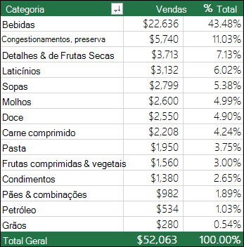 Exemplo de tabela dinâmica por categoria, vendas e % do total