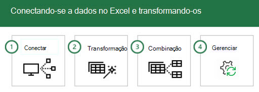 Conectando-se a e transformando dados no Excel em quatro etapas: 1-conectar, 2-transformar, 3-combinar e 4-gerenciar.