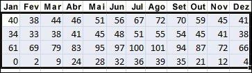 Exemplo de dados selecionados para classificar no Excel