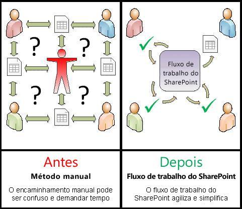 Comparação entre processo manual e fluxo de trabalho automatizado