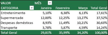Exemplo de Tabela Dinâmica com Valores exibidos como um percentual do Total Geral