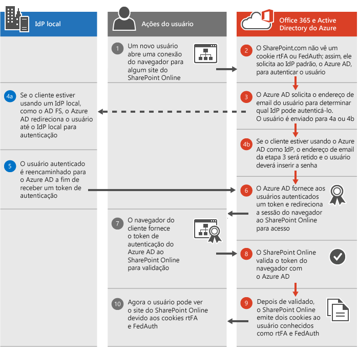 Processo de autenticação do SharePoint Online