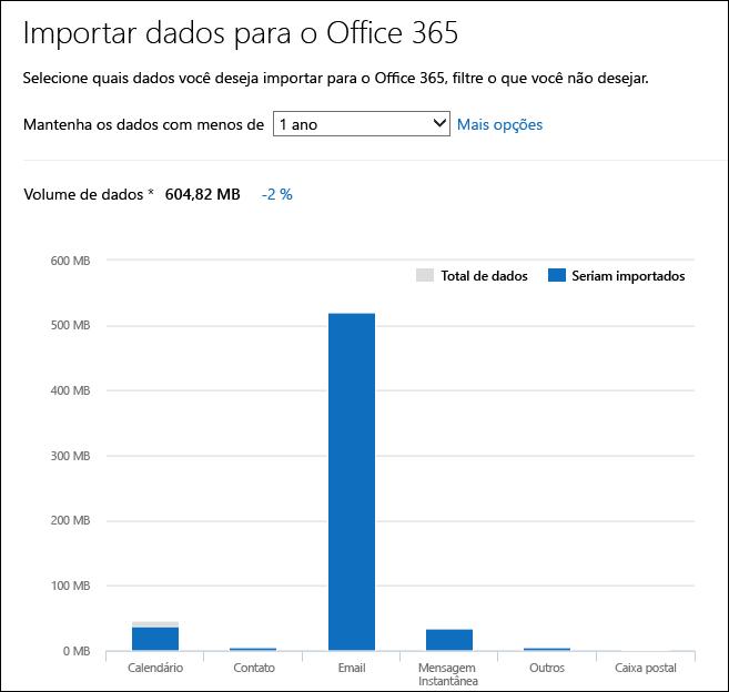 O Office 365 exibe dados detalhados percepções do sua análise dos arquivos PST
