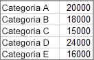 Dados usados para criar o exemplo de um gráfico de pareto