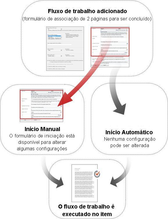 Comparação de formulários para inícios manuais e automáticos
