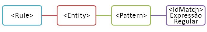 Diagrama de entidade com um padrão