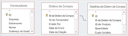 Várias fontes de dados de tabela, com e sem relações predefinidas.