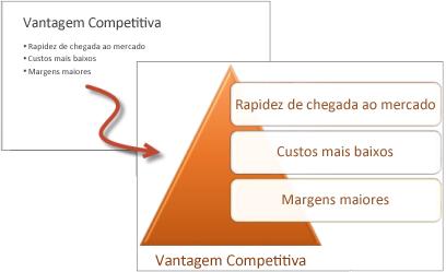 Lista com marcadores versus uma lista de elementos gráficos SmartArt