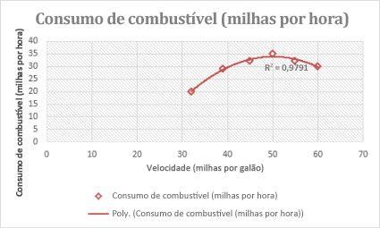 Gráfico de dispersão com uma linha de tendência polinomial