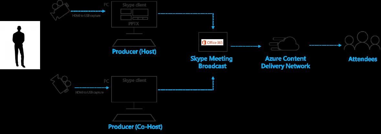 Mudança de várias fontes em transmissão de reunião do Skype
