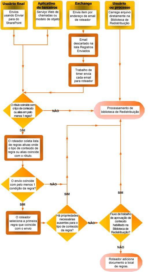 Circulação de documentos usando o organizador de conteúdo