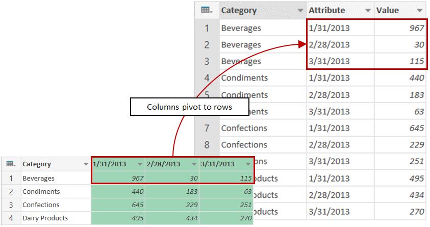 resultados de amostra de transformar colunas em linhas