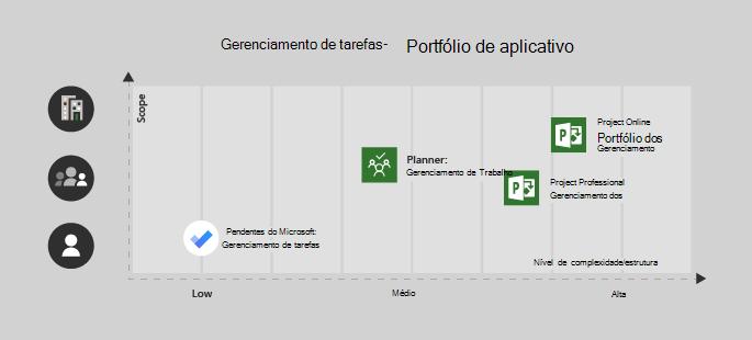 O Microsoft to-do é bom para um projeto único de usuário/baixa complexidade, o Planner é ótimo para uma equipe e complexidade média, Project Professional para uma equipe com complexidade média/alta e Project online para projetos complexos/corporativos