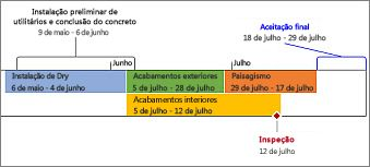 Imagem de uma linha do tempo formatada com seis tarefas e um marco