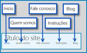 Desenho que realça as páginas padrão em um Site Público no SharePoint Online