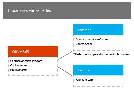 Um locatário do Office 365 mapeado para várias redes do Yammer