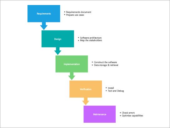 Modelo de diagrama de processo para um processo de esficar em cascata SDLC.