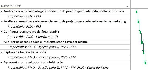 Plano de projeto PMO no Project Online