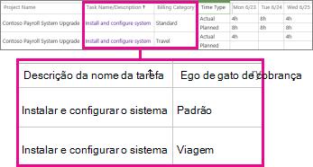 Duas linhas do quadro de horários com  categorias diferentes