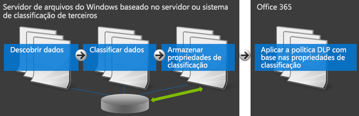 Diagrama mostrando o Office 365 e o sistema de classificação externa