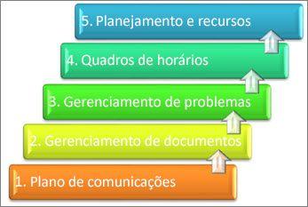 Elementos de um sistema de gerenciamento de projetos reordenado