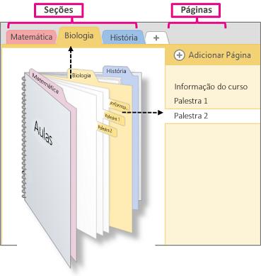 Uma visão geral de seções e páginas