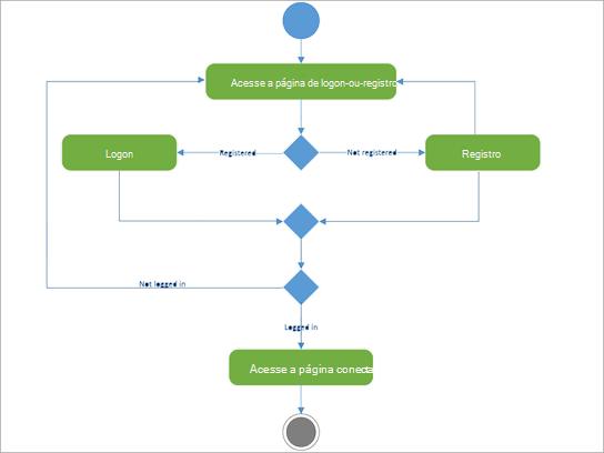 Diagrama UML para mostrar a atividade de registro de login.