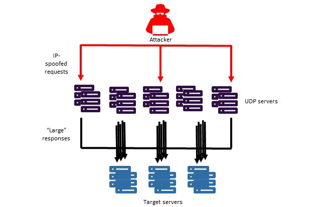 O ataque de amplificação baseado em UDP é uma forma de um ataque de negação de serviço distribuído (DDoS)