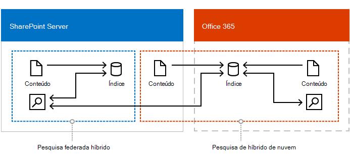 Ilustração mostrando uma configuração combinada de nuvem híbrida pesquisa, pesquisa federada híbridos e de pesquisa corporativo.
