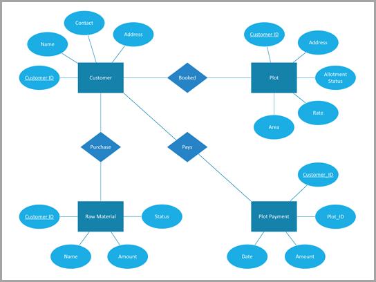 Diagrama da Chen de uma organização de gerenciamento de construção.