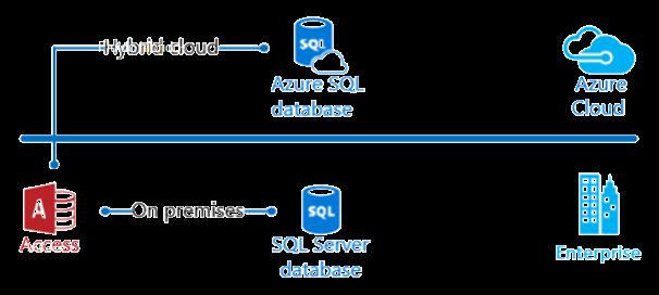 Diagrama de nuvem híbrida do Access