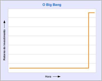 Gráfico mostrando nenhum retorno sobre o investimento até o final do projeto