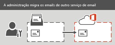 Um administrador executa uma migração IMAP para o Office 365. Todos os emails, menos os contatos e as informações de calendário, podem ser migrados para cada caixa de correio.