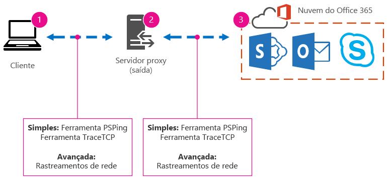 Rede básica com cliente, proxy e nuvem, e sugestões de ferramentas PSPing, TraceTCP e rastreamentos de rede.